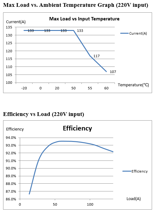Max Load Efficiency temperature