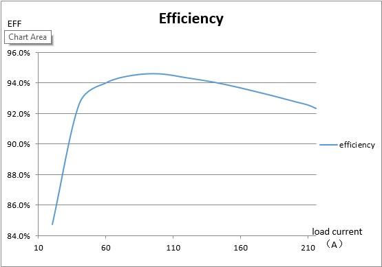 apw5-graph-2